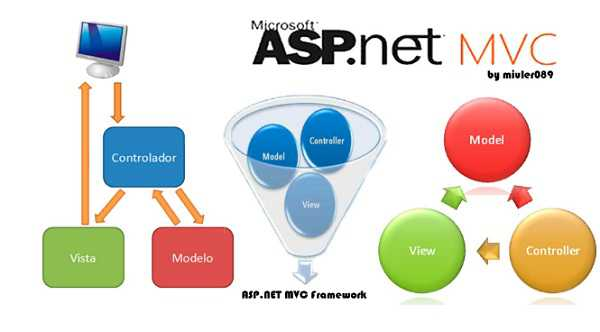 What-you-might-need-when-programing-ASP-NET